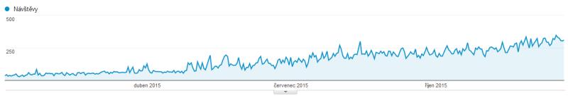 google analytics návstěvnost - seo